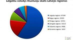 Cik latgalīšu volūdys lītuotuoju ir Latvejā? Tautys skaiteišonys dati